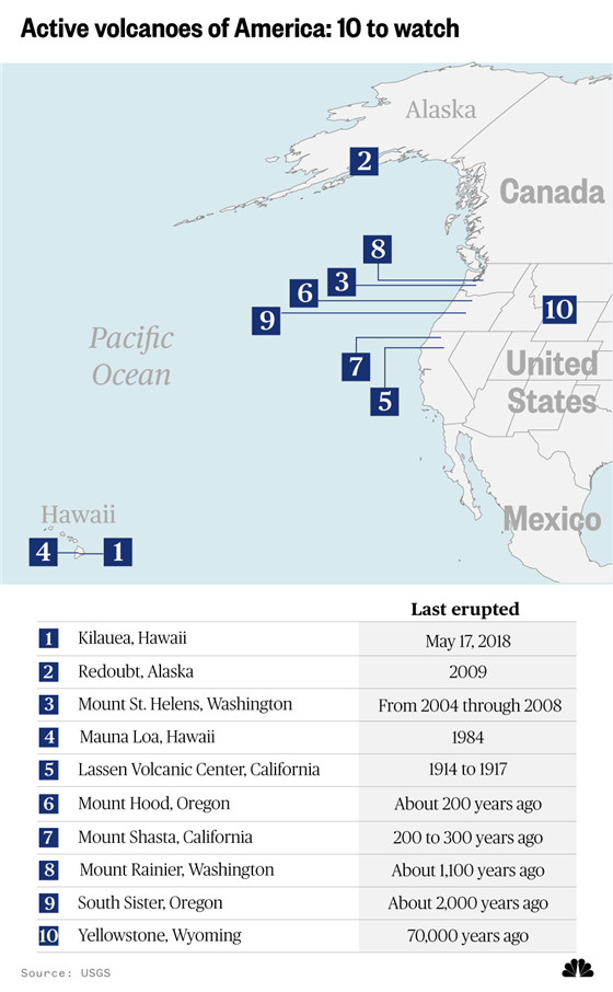 The U.S. has over 160 active volcanoes. How likely are they to erupt ...